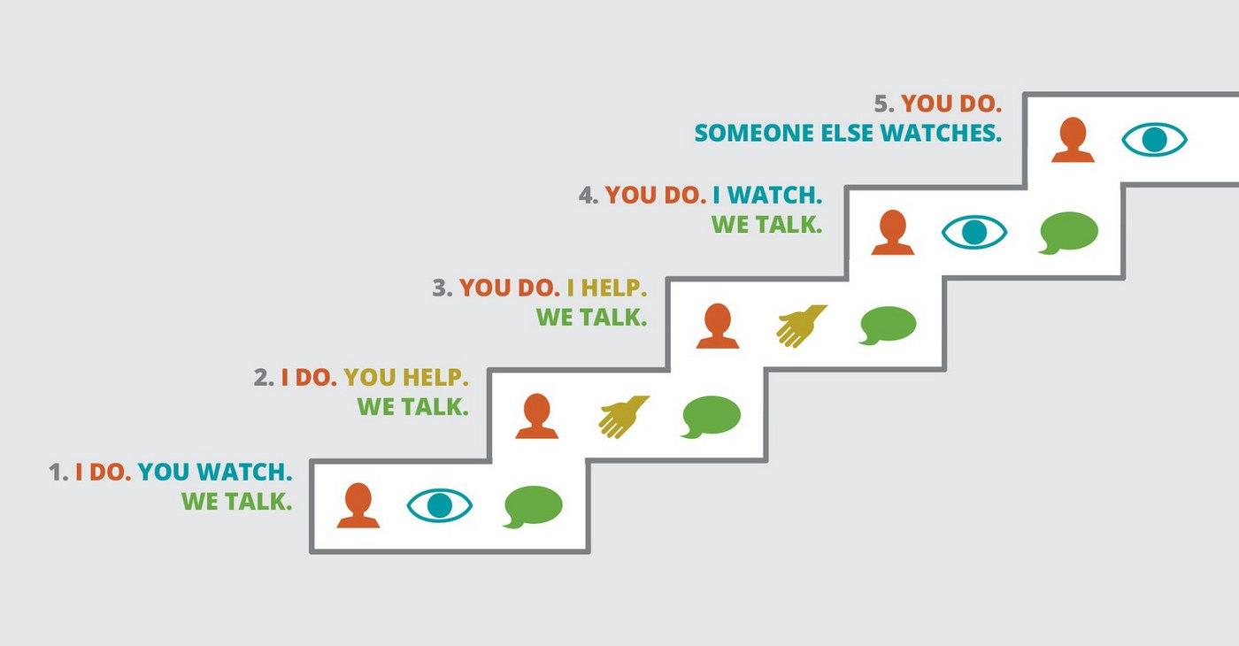five-steps-of-leadership-development.jpg