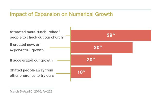 impact-of-expansion-on-numerical-growth.jpg